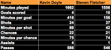 The Kevin Doyle question