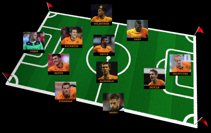 Wolves team for Stevenage