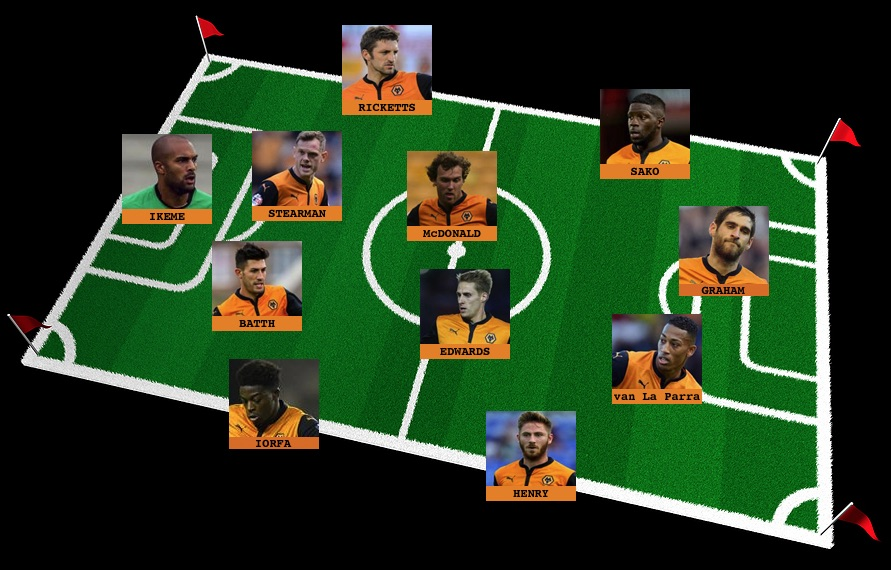 Wolves predicted lineup for Sheff Wed
